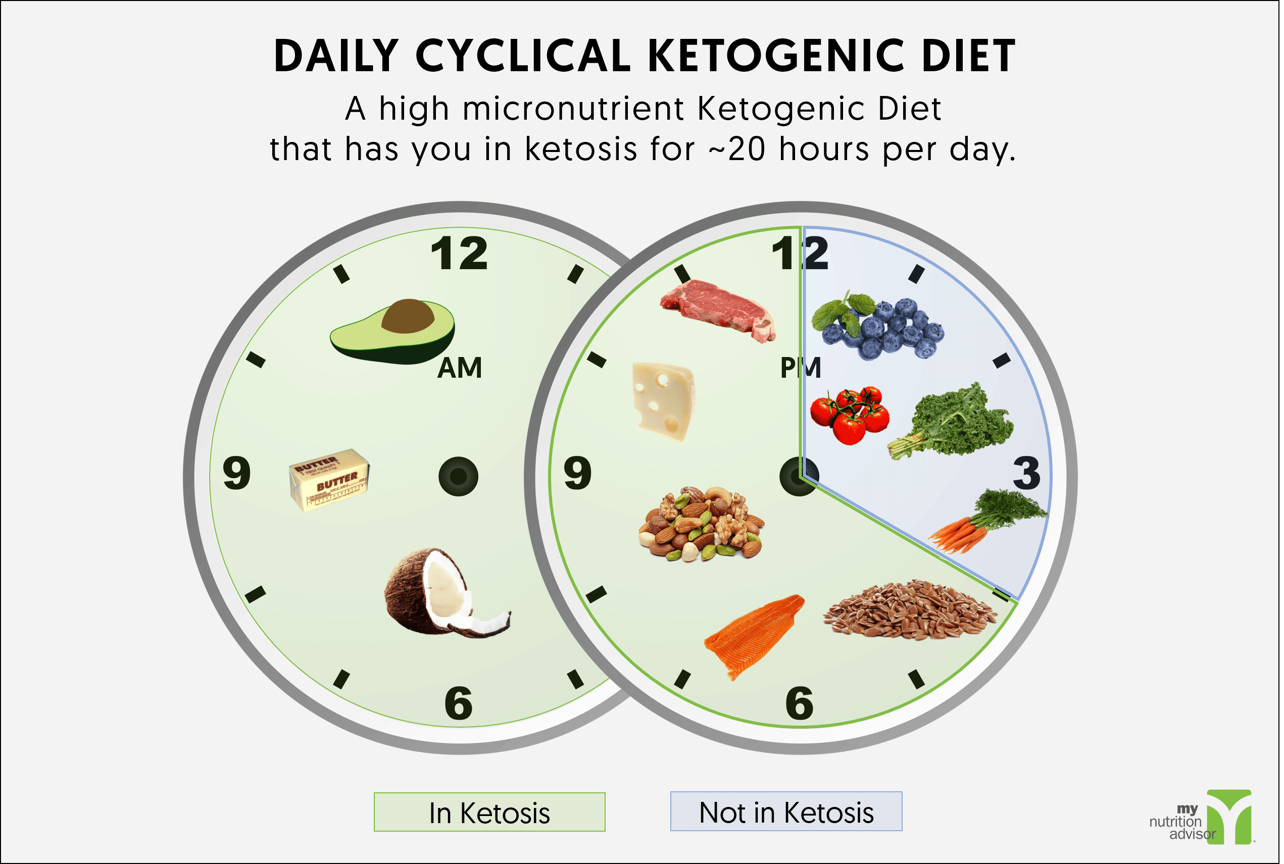 daily version ckd ketogenic diet low carb