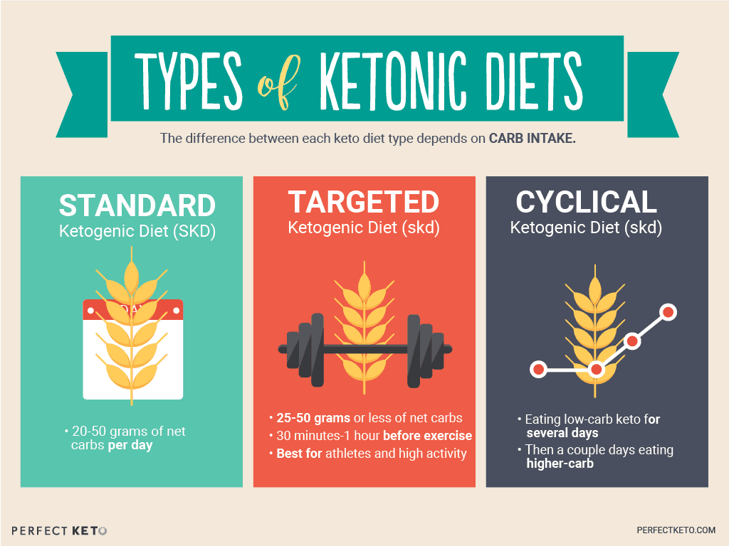 types of keto diet infographic cyclical ckd